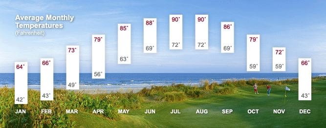 Average Temperatures In Amelia Island Fl